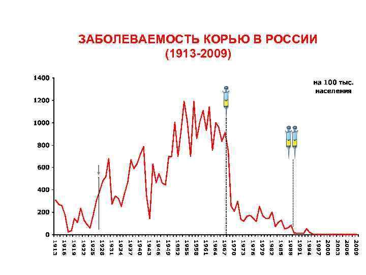 ЗАБОЛЕВАЕМОСТЬ КОРЬЮ В РОССИИ (1913 2009)