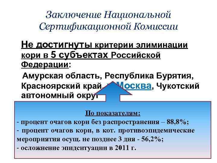 Заключение Национальной Сертификационной Комиссии Не достигнуты критерии элиминации кори в 5 субъектах Российской Федерации: