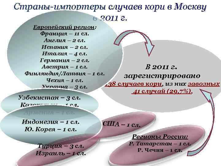 Страны-импортеры случаев кори в Москву в 2011 г. Европейский регион: Франция – 11 сл.