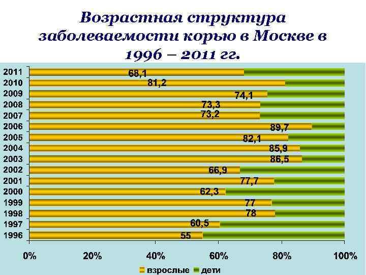 Возрастная структура заболеваемости корью в Москве в 1996 – 2011 гг.