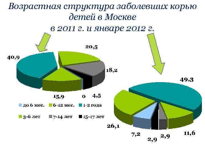 Возрастная структура заболевших корью детей в Москве в 2011 г. и январе 2012 г.
