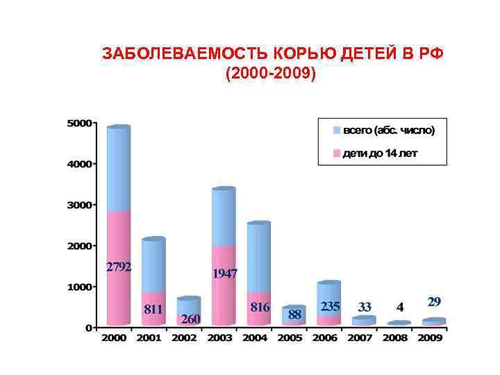 ЗАБОЛЕВАЕМОСТЬ КОРЬЮ ДЕТЕЙ В РФ (2000 2009)