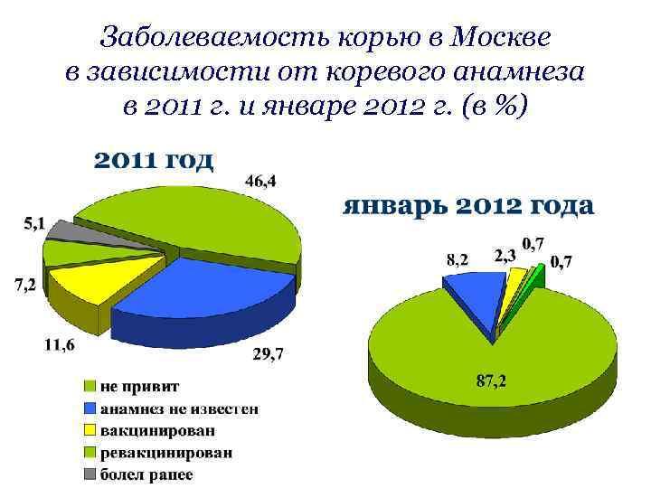 Заболеваемость корью в Москве в зависимости от коревого анамнеза в 2011 г. и январе