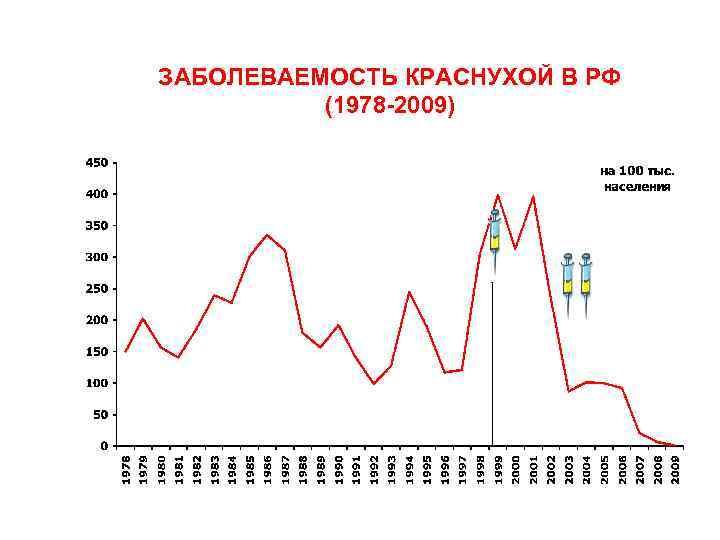 ЗАБОЛЕВАЕМОСТЬ КРАСНУХОЙ В РФ (1978 2009)