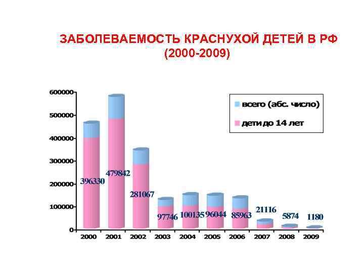 ЗАБОЛЕВАЕМОСТЬ КРАСНУХОЙ ДЕТЕЙ В РФ (2000 2009)