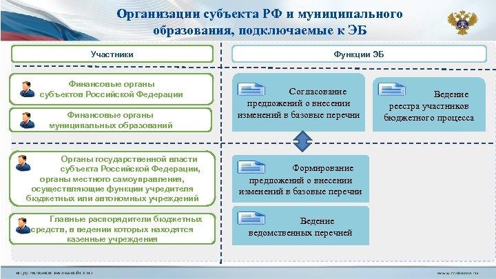 Организации субъекта РФ и муниципального образования, подключаемые к ЭБ Участники Финансовые органы субъектов Российской