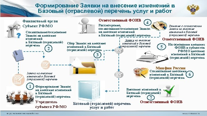 Формирование Заявки на внесение изменений в Базовый (отраслевой) перечень услуг и работ Ответственный ФОИВ