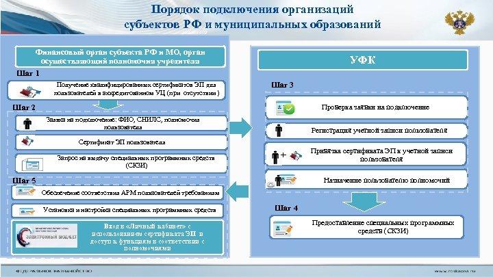 Порядок подключения организаций субъектов РФ и муниципальных образований Финансовый орган субъекта РФ и МО,
