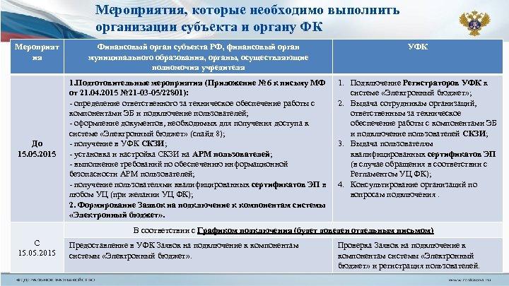 Мероприятия, которые необходимо выполнить организации субъекта и органу ФК Мероприят ия До 15. 05.