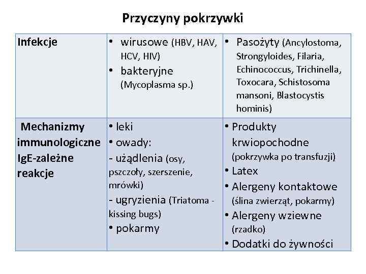 Przyczyny pokrzywki Infekcje • wirusowe (HBV, HAV, • Pasożyty (Ancylostoma, HCV, HIV) • bakteryjne
