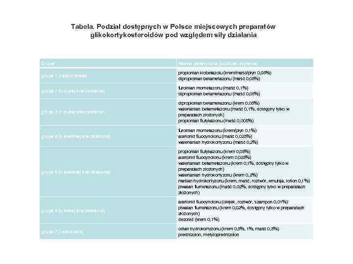 Tabela. Podział dostępnych w Polsce miejscowych preparatów glikokortykosteroidów pod względem siły działania Grupa* Nazwa