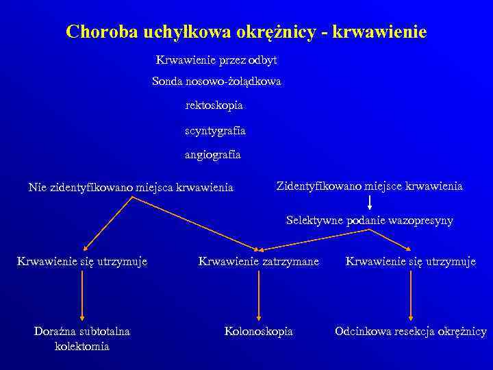 Choroba uchyłkowa okrężnicy - krwawienie Krwawienie przez odbyt Sonda nosowo-żołądkowa rektoskopia scyntygrafia angiografia Nie
