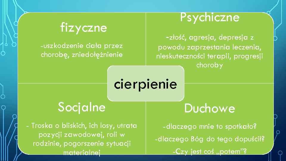 Psychiczne fizyczne -uszkodzenie ciała przez chorobę, zniedołężnienie -złość, agresja, depresja z powodu zaprzestania leczenia,