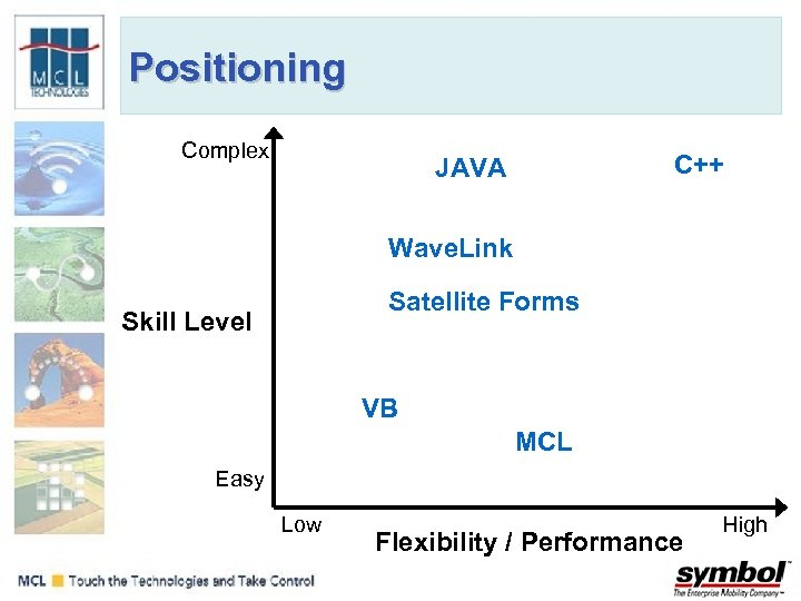Positioning Complex C++ JAVA Wave. Link Satellite Forms Skill Level VB MCL Easy Low