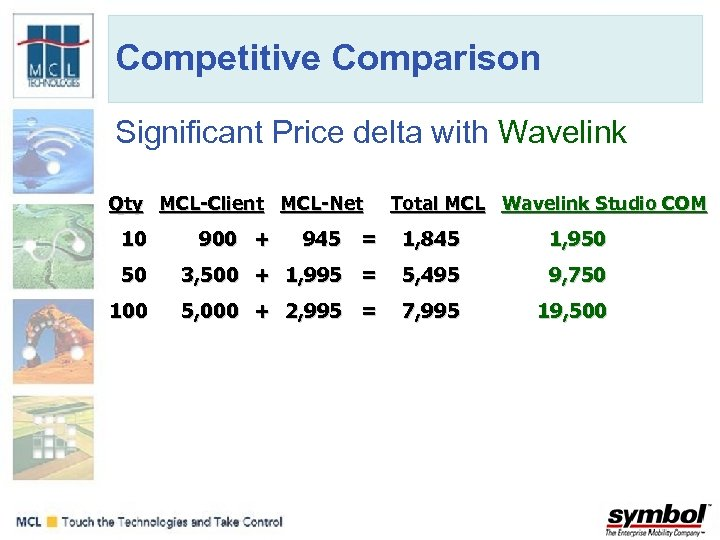 Competitive Comparison Significant Price delta with Wavelink Qty MCL-Client MCL-Net Total MCL Wavelink Studio