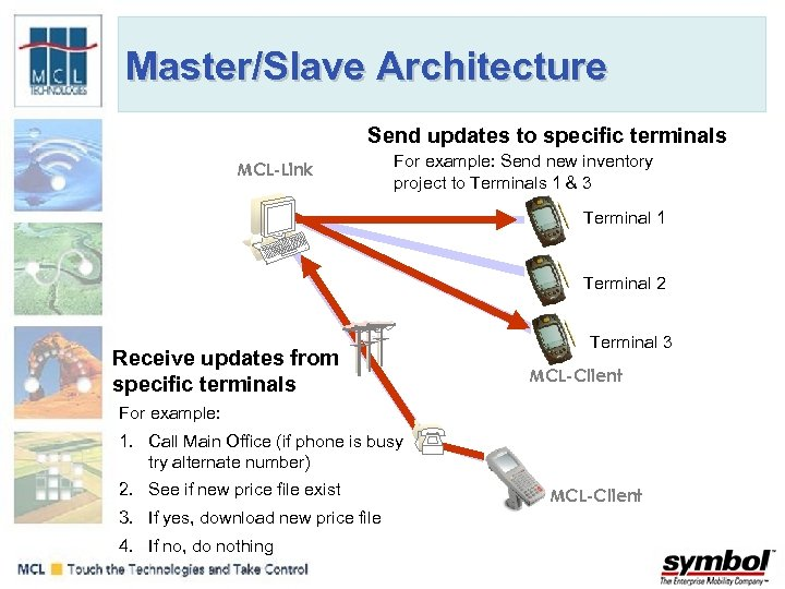 Master/Slave Architecture Send updates to specific terminals MCL-Link For example: Send new inventory project