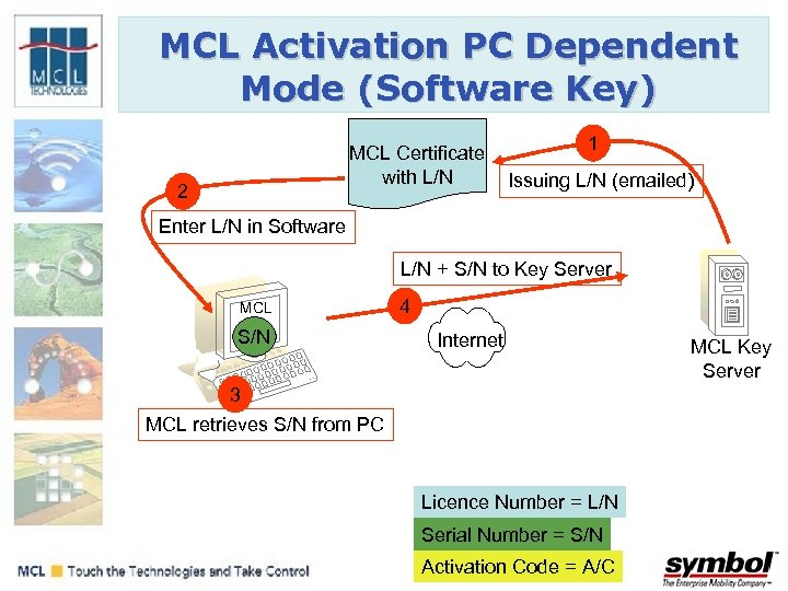 MCL Activation PC Dependent Mode (Software Key) MCL Certificate with L/N 2 1 Issuing