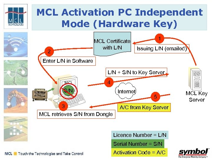 MCL Activation PC Independent Mode (Hardware Key) MCL Certificate with L/N 2 1 Issuing