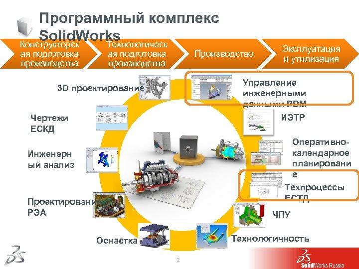 Программный комплекс Solid. Works Конструкторск Технологическ ая подготовка производства Производство ая подготовка производства Эксплуатация