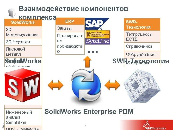 Взаимодействие компонентов комплекса ERP SWR- Solid. Works 3 D Моделирование 2 D Чертежи Листовой