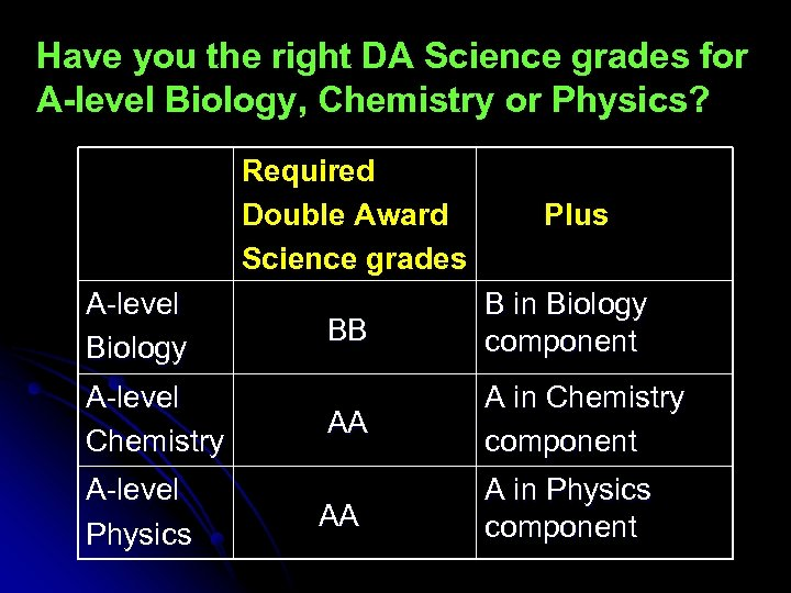 Have you the right DA Science grades for A-level Biology, Chemistry or Physics? Required