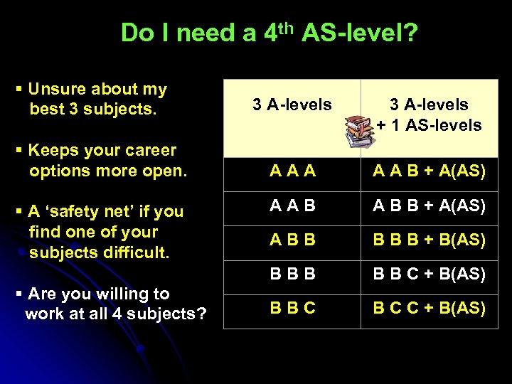 Do I need a 4 th AS-level? § Unsure about my best 3 subjects.