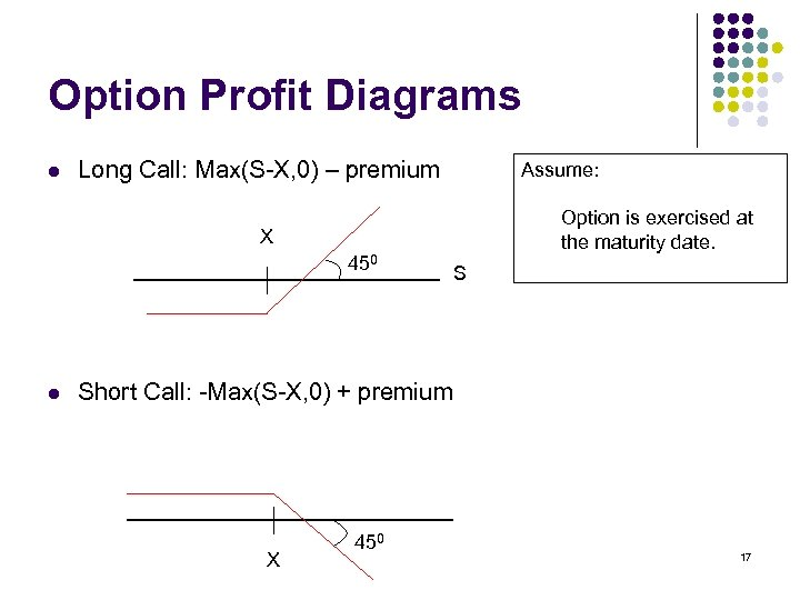 Option Profit Diagrams l Long Call: Max(S-X, 0) – premium Assume: Option is exercised