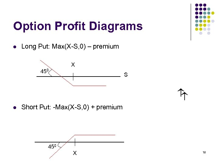 Option Profit Diagrams l Long Put: Max(X-S, 0) – premium X 450 l S