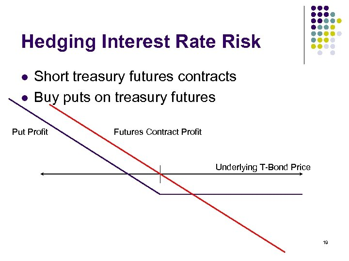 Hedging Interest Rate Risk l l Short treasury futures contracts Buy puts on treasury