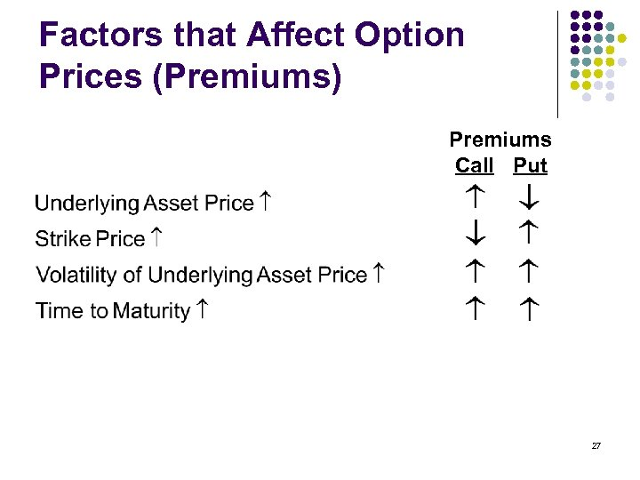 Factors that Affect Option Prices (Premiums) Premiums Call Put 27