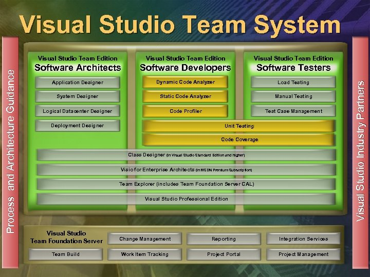 Visual Studio Team System Visual Studio Team Edition Software Architects Software Developers Software Testers
