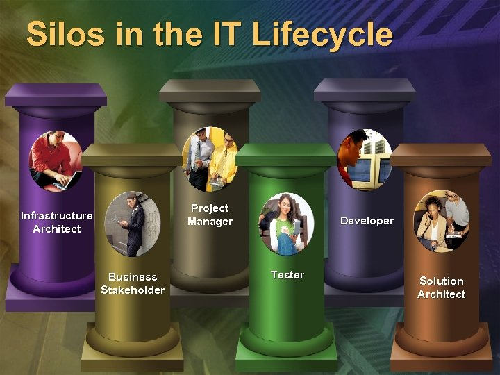 Silos in the IT Lifecycle Project Manager Infrastructure Architect Business Stakeholder Developer Tester Solution