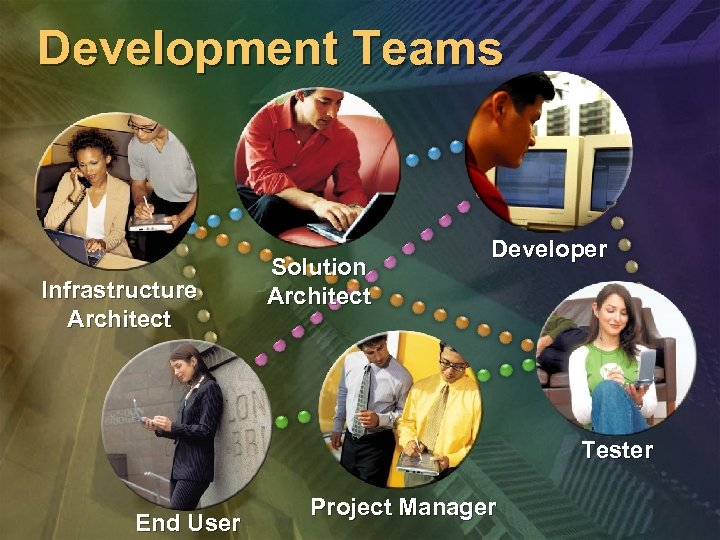 Development Teams Infrastructure Architect Solution Architect Developer Tester End User Project Manager