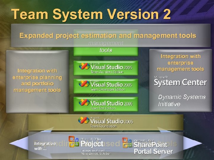 Team System Version 2 Project Expanded project estimation and management tools Integration with enterprise