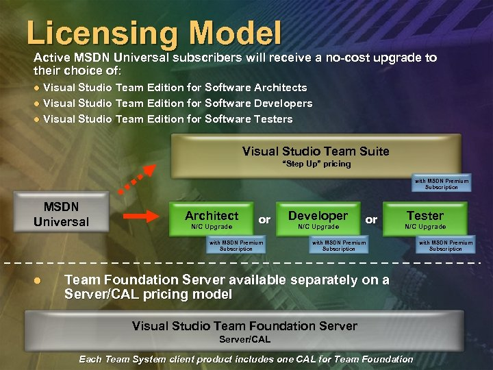 Licensing Model Active MSDN Universal subscribers will receive a no-cost upgrade to their choice