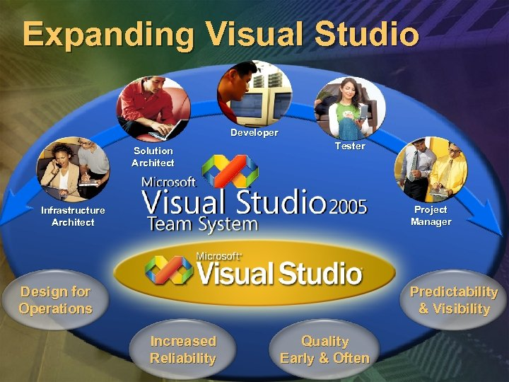 Expanding Visual Studio Developer Solution Architect Tester Project Manager Infrastructure Architect Design for Operations