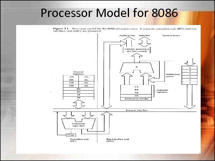 Processor Model for 8086 14