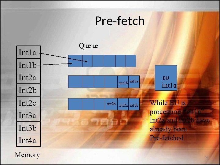 Pre-fetch Int 1 a Int 1 b Int 2 a Int 2 b Int