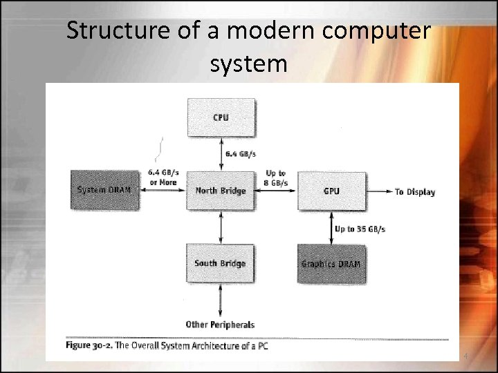 Structure of a modern computer system 4