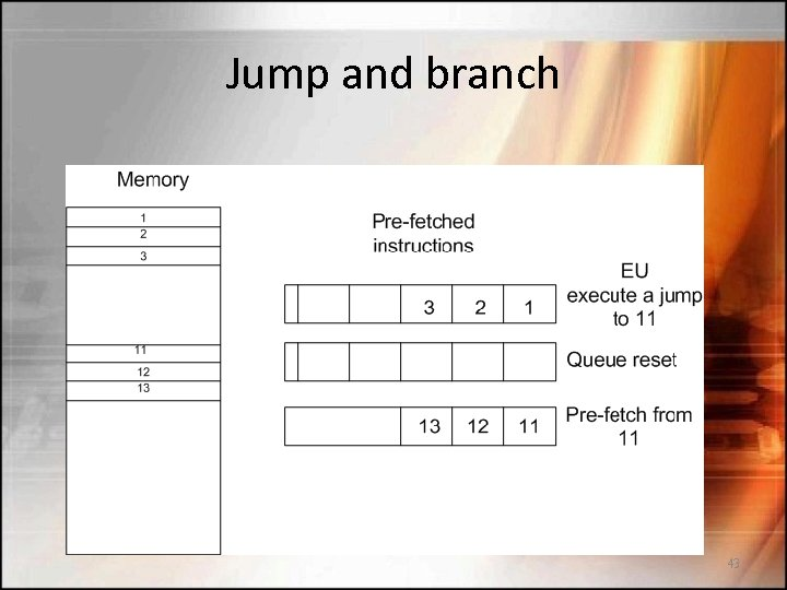 Jump and branch 43
