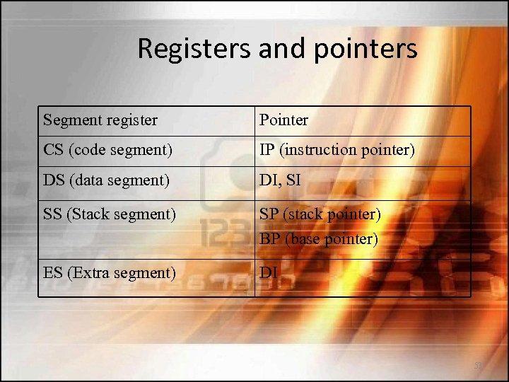 Registers and pointers Segment register Pointer CS (code segment) IP (instruction pointer) DS (data