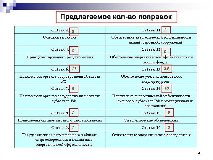 Предлагаемое кол-во поправок Статья 2. 6 Основные понятия Статья 4. 2 Принципы правового регулирования