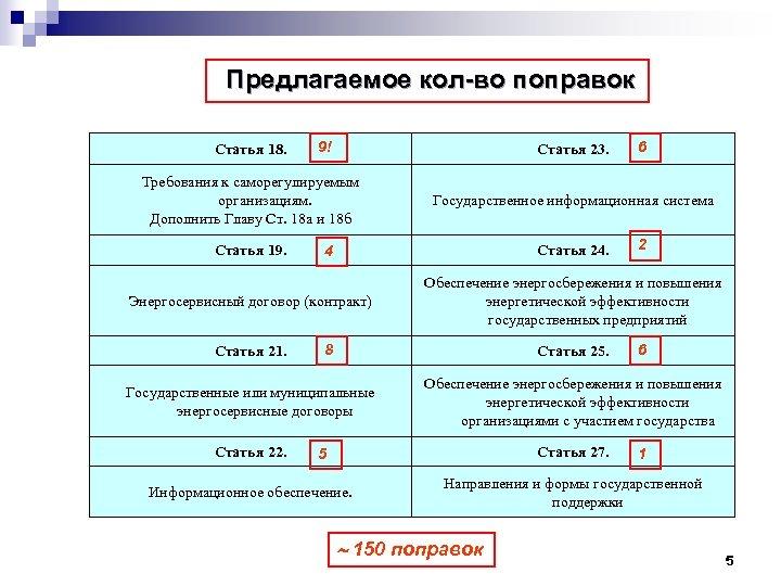 Предлагаемое кол-во поправок Статья 18. 9! Статья 23. 6 Требования к саморегулируемым организациям. Дополнить