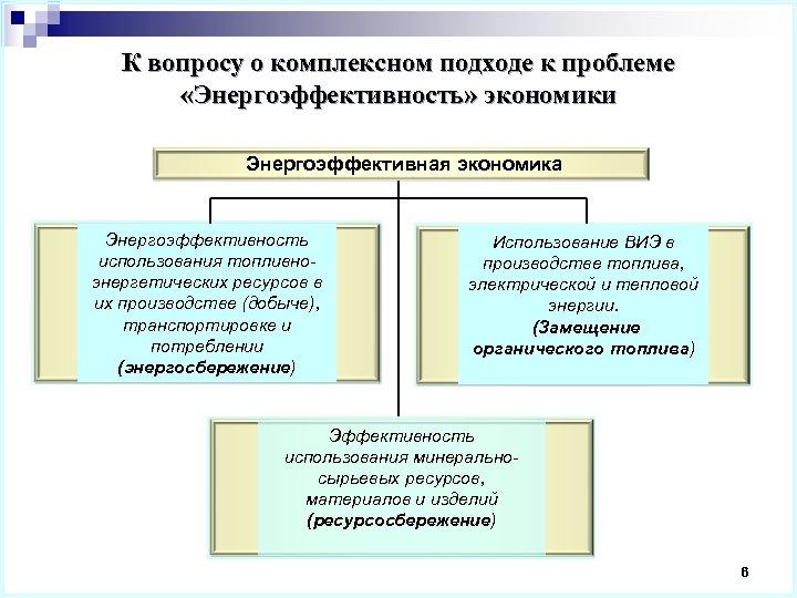 К вопросу о комплексном подходе к проблеме «Энергоэффективность» экономики Энергоэффективная экономика Энергоэффективность использования топливноэнергетических