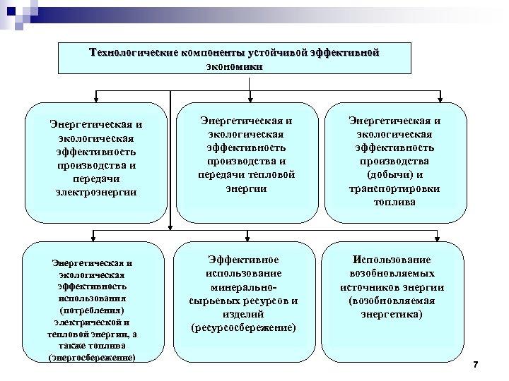 Технологические компоненты устойчивой эффективной экономики Энергетическая и экологическая эффективность производства и передачи электроэнергии Энергетическая