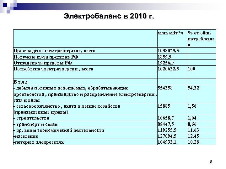 Электробаланс в 2010 г. Произведено электроэнергии , всего Получено из-за пределов РФ Отпущено за