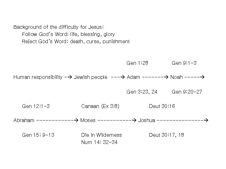 Background of the difficulty for Jesus: Follow God's Word: life, blessing, glory Reject God's