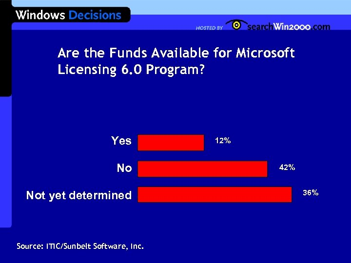 Are the Funds Available for Microsoft Licensing 6. 0 Program? Yes No Not yet