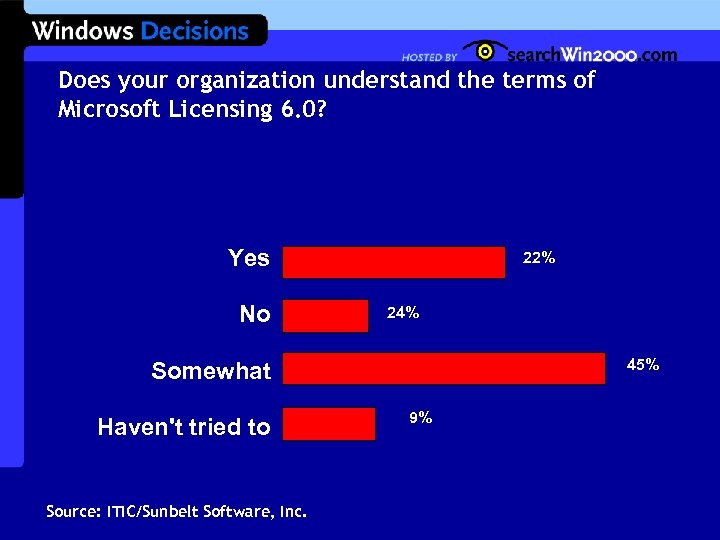Does your organization understand the terms of Microsoft Licensing 6. 0? Yes No 22%