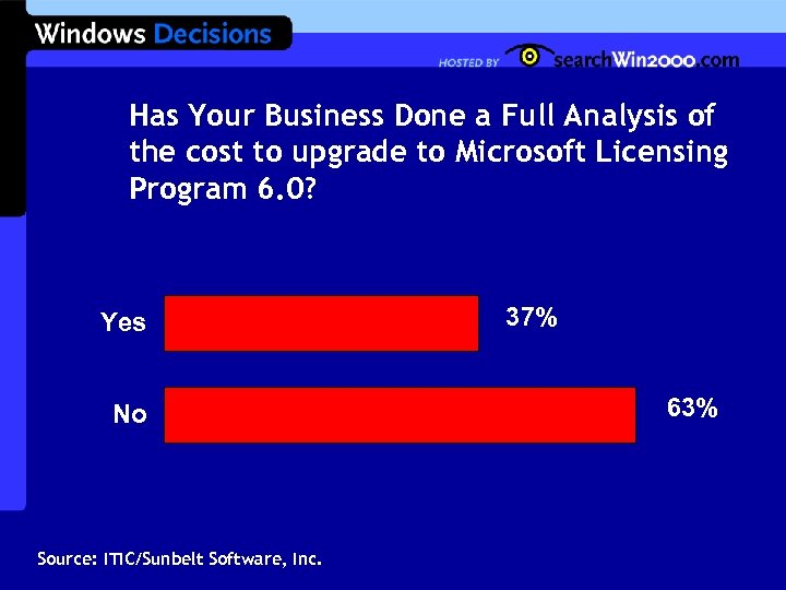Has Your Business Done a Full Analysis of the cost to upgrade to Microsoft